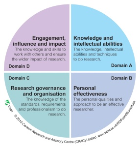 vitae-researcher-development-framework-rdf-domains-graphic-2011